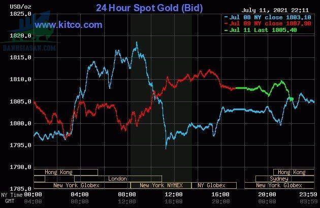 Trái ngược với dự báo, vàng sụt giảm sáng đầu tuần - ngày 12/07/2021