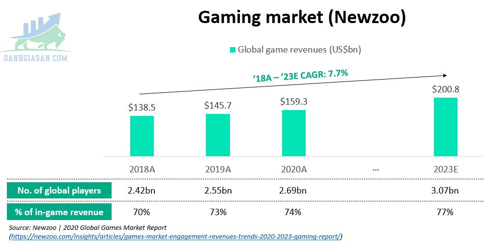 Thị trường tiềm năng của Play to Earn