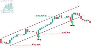 Kênh giá là gì? Cách vẽ và những loại kênh giá trên thị trường?