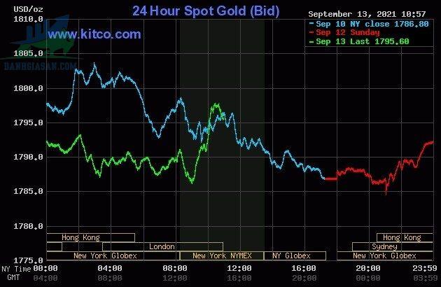 Cập nhật giá vàng trong và ngoài nước ngày 14/09/2021, vàng thế giới cố gắng chạm ngưỡng 1.800 USD