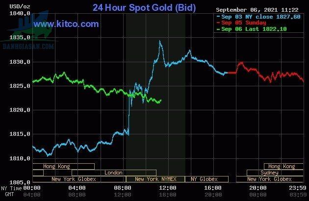 Cập nhật biến động giá vàng trong và ngoài nước - ngày 07/09/2021