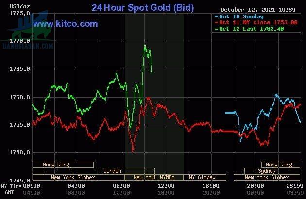 Cập nhật giá vàng trong và ngoài nước, vàng thế giới phục hồi - ngày 13/10/2021