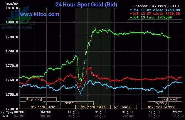 Cập nhật giá vàng trong và ngoài nước - ngày 14/10/2021